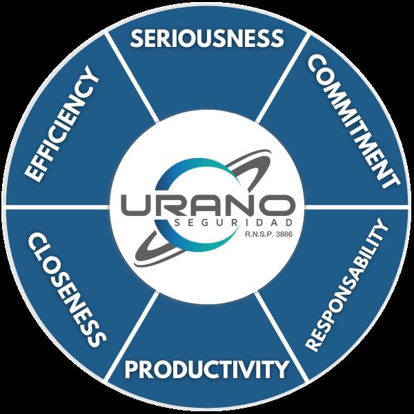 Valores Urano Seguridad